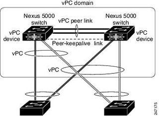 FEX med vPC -enkel alternativ 1 - MariusHolmsen
